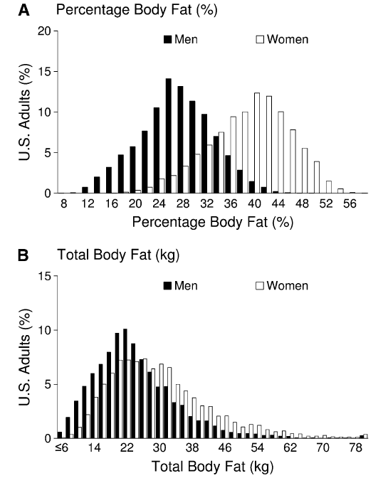 Body Fat – When Average Isn't Good enough