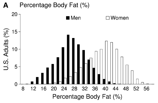 Picture 4 Body Fat   When Average Isnt Good enough